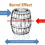 barrel effect